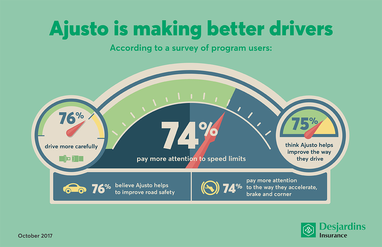 Desjardins Auto Insurance >> 2017 Ajusto Survey The Desjardins Program Is Making Better Drivers